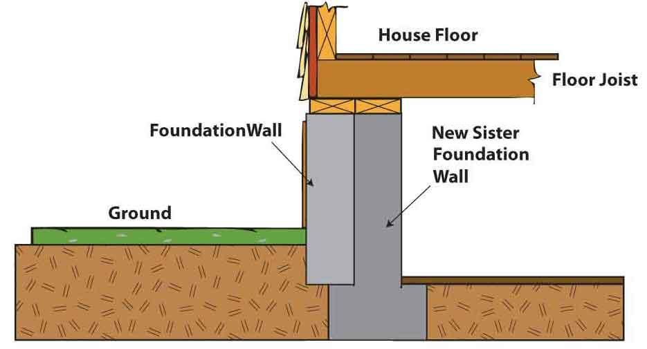 sister wall provides extra support to your foundation and your home
